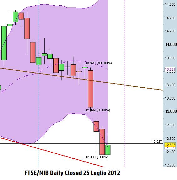 Scenario FTSE/MIB open del 26 Luglio 2012