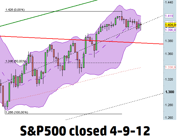 Scenario SP500 closed 4 sett 2012