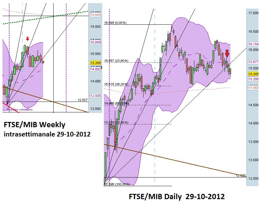 analisi FTSEMIB Gann e Bollinger al 29 ottobre 2012