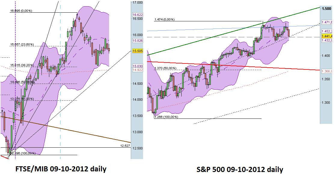 market scenario al 2012 10 10