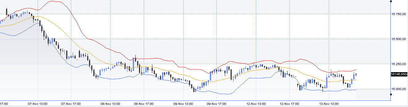 intraday FTSEMIB con bb 15 min
