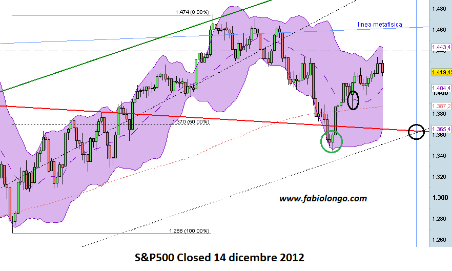 Analisi S&P500 su daily con fan, BB e altre linne metafisiche