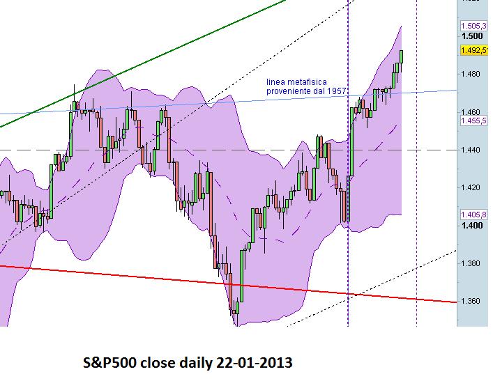 scenario SP500 daily al 2013 Gennaio 22