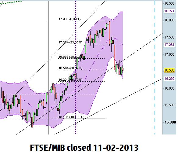scenario FTSE/MIB al open del 12 Febbraio 2013 in BB daily e fan