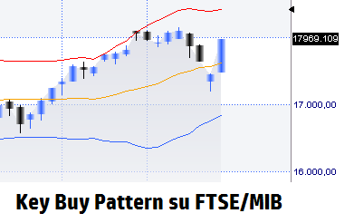 esempio reale di pattern key buy