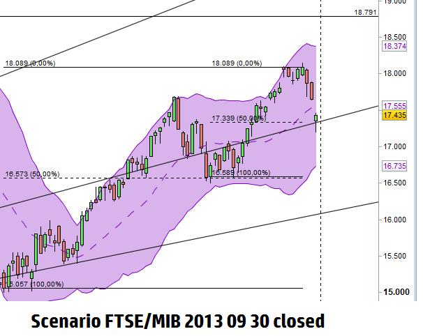 Scenario FTSE/MIB al close di settembre