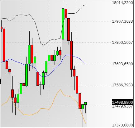 10a23c7472 Per il trading oggi abbiamo solo venduto in profit i pezzi short FTSE/MIB  di ieri, in fila sul GRA, in area 17450, di ritorno dal 17350 che peraltro  era il ...