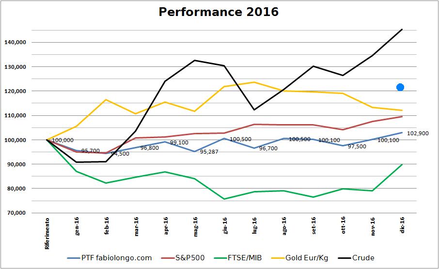 5c2374c90a Per le performance abbiamo chiuso a +2.9% facendo praticamente tutto  nell'ultimo mese dove non abbiamo mollato.