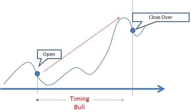 esempio di timing predict