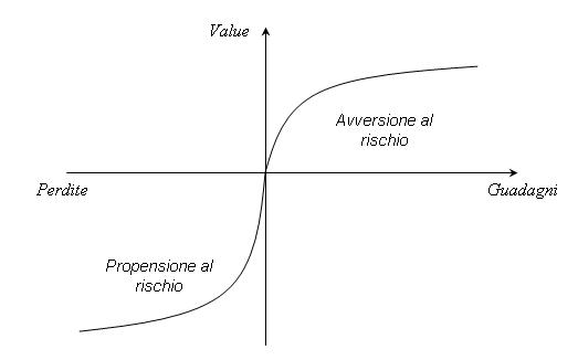 teoria del prospetto - funzione valore