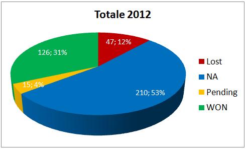 Segnali di Trading Maggio 2012 05