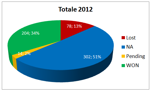 Segnali di Trading Luglio 2012