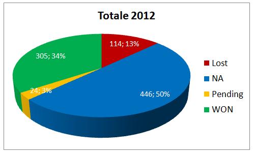 Totale Segnali di Trading ad Ottobre 2012