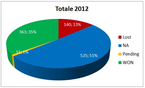 Totale Segnali di Trading Anno 2012