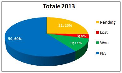 Totale Segnali di Trading Gennaio 2013