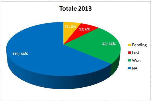 Totale Segnali di Trading Febbario 2013