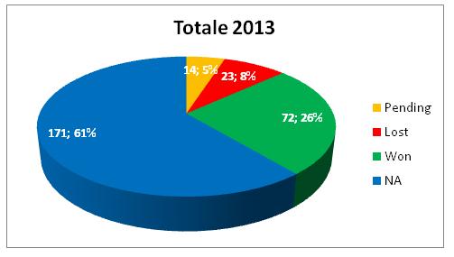 Report Segnali di Trading a Marzo 2013