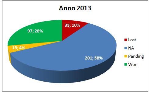 Report Segnali di Trading a Aprile 2013