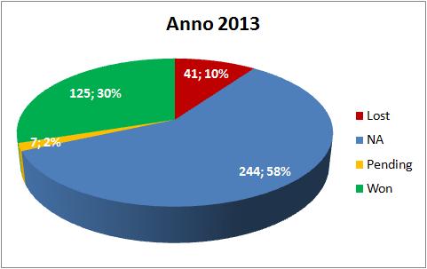 Report Segnali di Trading a Maggio 2013