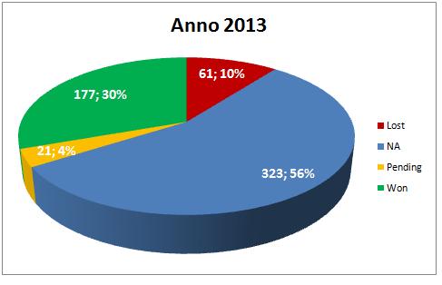 Report Segnali di Trading a Luglio 2013
