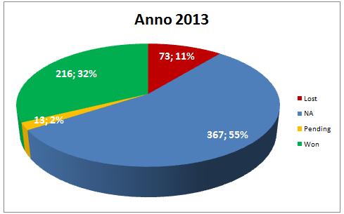 Report Segnali di Trading ad agosto 2013