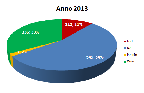 Totale Segnali di Trading Anno 2013