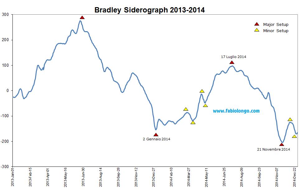 Siderografo di Bradley 2014