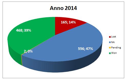 Totale Segnali di Trading Anno 2014