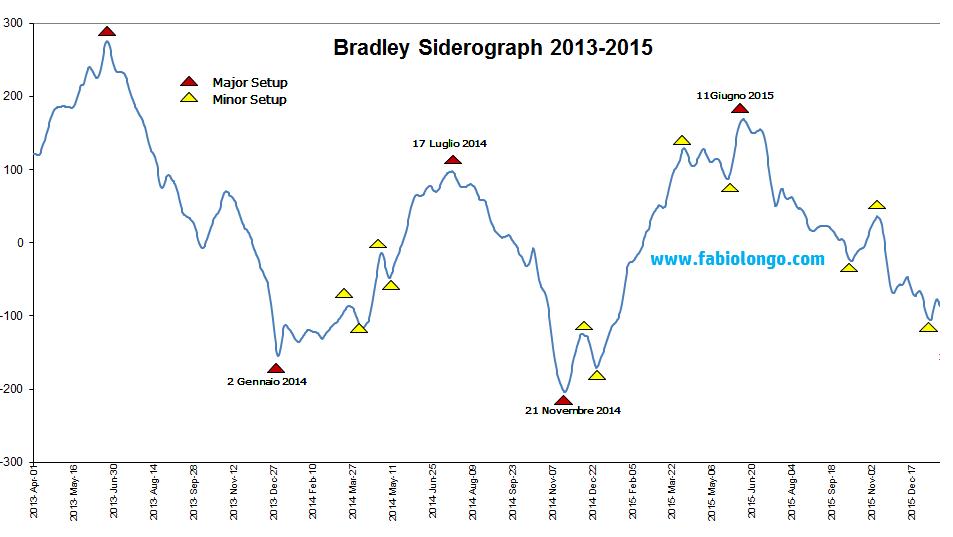 Siderografo di Bradley 2015